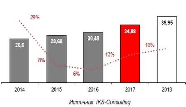 iKS-Consulting: рост емкости рынка ЦОД в прошлом году оказался ниже ожидаемого