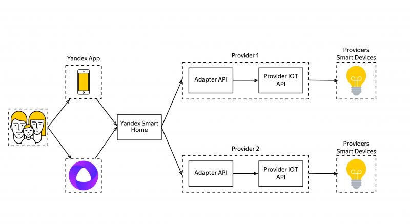 Схема работы Умного дома Яндекса с Алисой