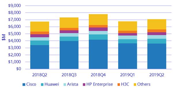 Лидеры рынка Ethernet-коммутаторов