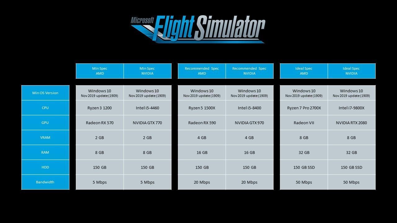 Опубликованы системные требования Microsoft Flight Simulator 2020